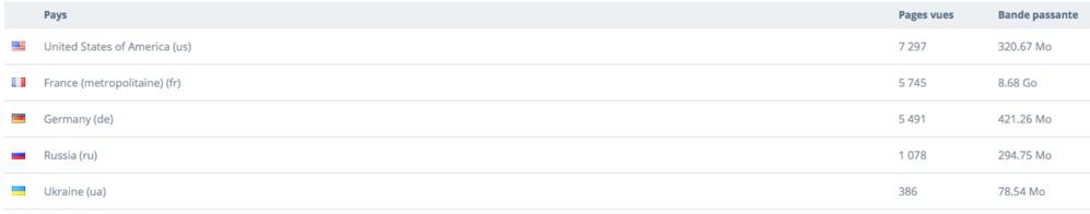 В этом месяце наиболее активные читатели нашего сайта - это жители США