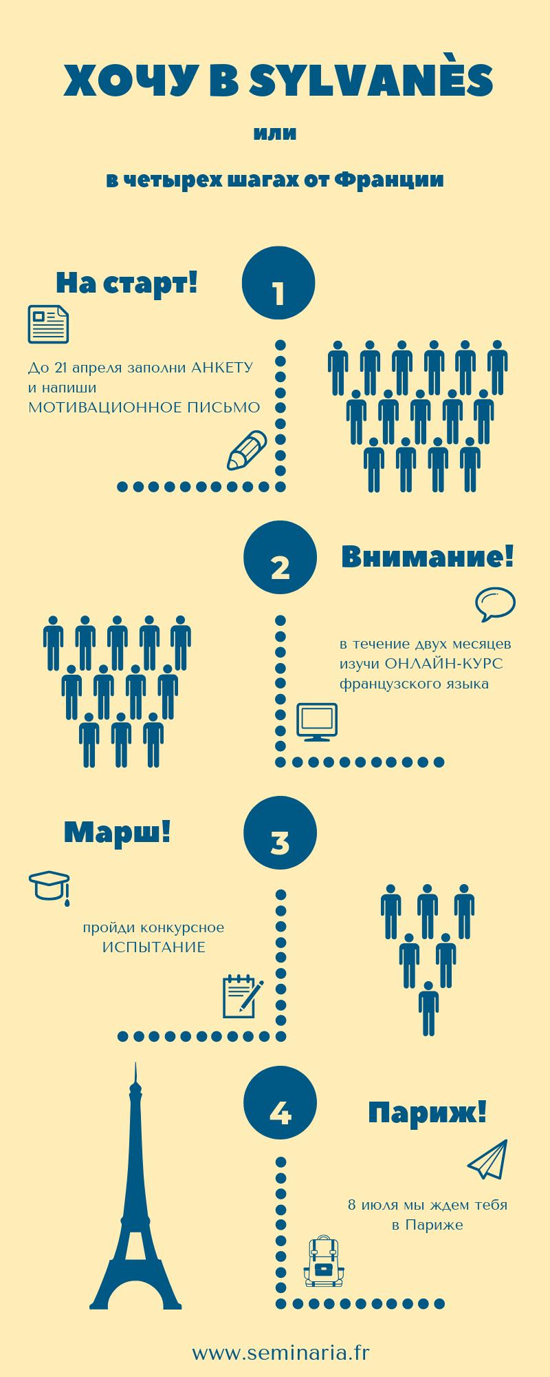 Лето во Франции: образовательный лагерь «Sylvanès» (обновлено)